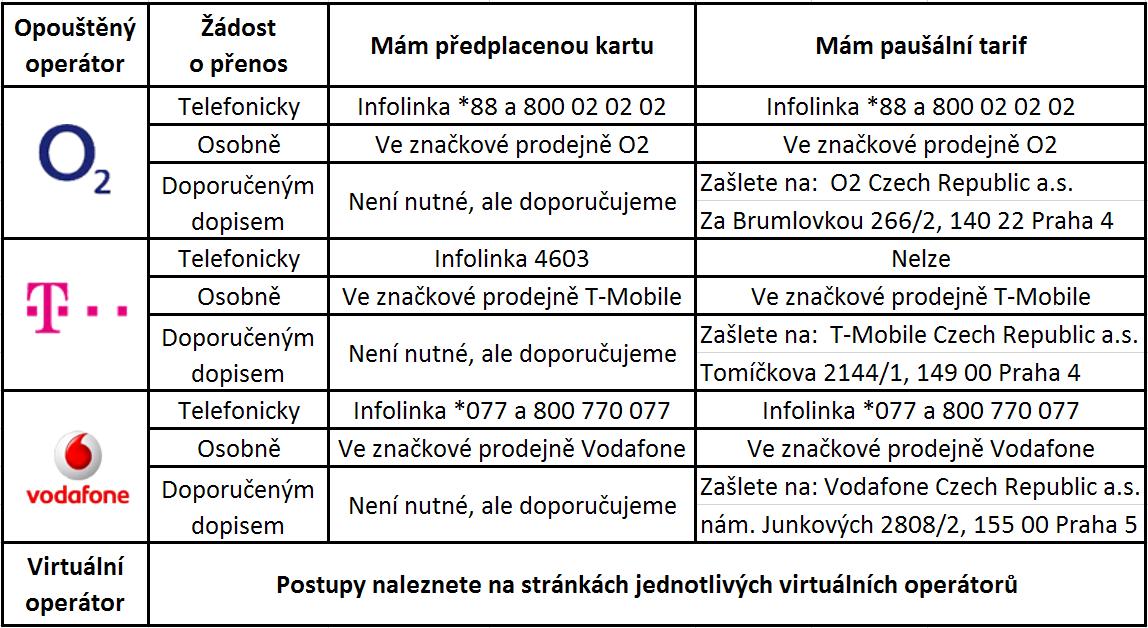 telefonní čísla pro připojení